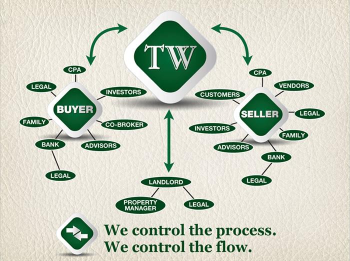 control-process
